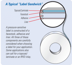 label-sandwich